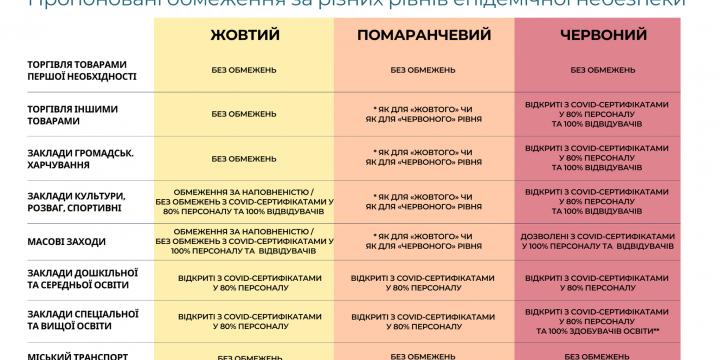 Чому новий карантин в Україні має «закрити» всіх,  окрім вакцинованих